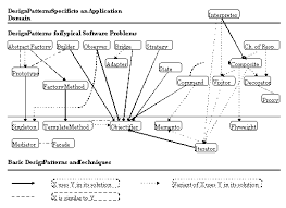 software design pattern strategy a classification of design patterns