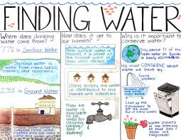 water conservation poster contest durham nc