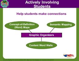 Semantic Map Beginning Oral Language And Vocabulary Development Ppt Video
