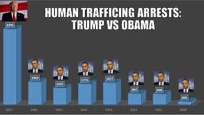 human trafficking arrests trump 8 months vs obama full year