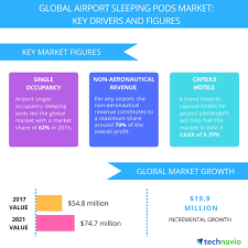 Sleeping Pods Need To Enhance Passenger Experience To Drive The Global Airport