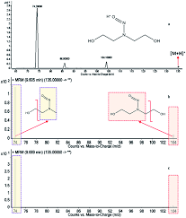 modified quechers as a novel sample preparation method for