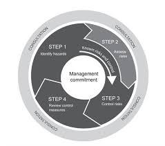 hazard and risk management procedure