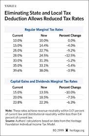 Federal Tax Table For 2014 Time To End The Federal Subsidy For High Tax States The Heritage
