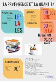 Resume Francais Résumé De L U0027utilisation Des Articles Définis Des Articles