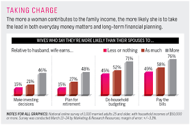 good housewife guide love and money survey shows big changes in how couples manage
