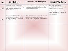 otis siege social 1000 a d to political economic technological social cultural year