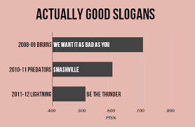 sloganalysis what a slogan can say about your nhl team sbnation