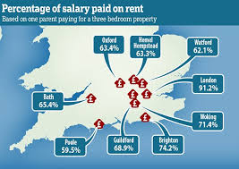 average cost of rent how generation rent struggles with one parent at home daily mail
