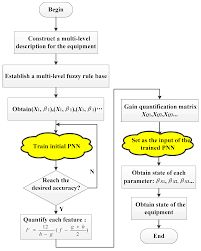 algorithms free full text a state recognition approach for
