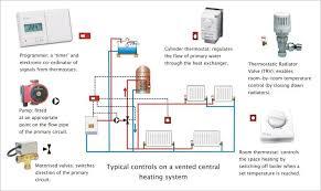 smartheat heating controls