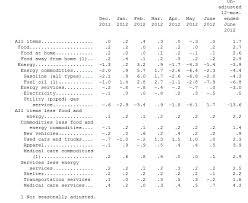 us bureau of labor statistics cpi solved each month the bureau of labor statistics releases