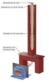 Direct Vent Fireplace Installation by Russo Products Gas And Wood Fireplaces Fireplace Inserts And