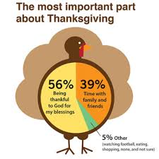 will ruin thanksgiving what surveys say about our faith and