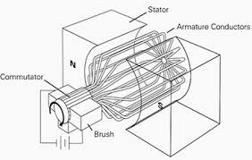 4 types of dc motors and their characteristics