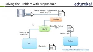 big data class big data analysis hadoop with mapreduce hive pig zookeeper and