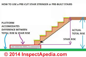 Platform Stairs Design How To Build Deck Or Porch Stairs How To Layout U0026 Cut The Stair