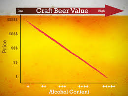 bud light platinum price does a higher abv in a beer warrant a higher price let s break it