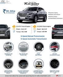 hyundai tucson airbags all hyundai tucson india http carkhabri com carmodels
