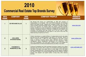 top commercial real estate companies lipsey brand survey