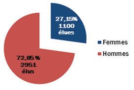 chambre d agriculture 72 femmes et agriculture pour l égalité dans les territoires