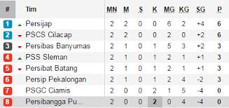 klasemen liga 2 indonesia 2017 hingga selasa 2 5 bolalob com