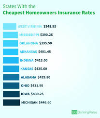 average cost of homeowners insurance in every state gobankingrates
