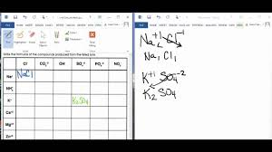 criss cross method for writing ionic compounds youtube