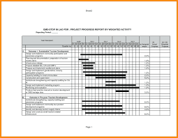 weekly progress report template project management template progress report template weekly project management
