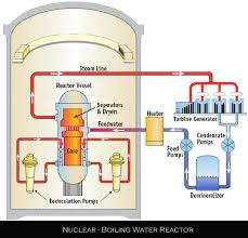introduction of nuclear mehb513