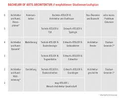bachelor of arts architektur alanus hochschule struktur abschluss