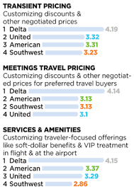 southwest baggage fees better scores for each of the big 4 business travel news