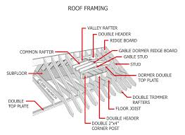 Roof Framing Pictures by Index Of Gallery Images Roofing Framing