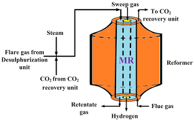 processes special issue membrane separation processes
