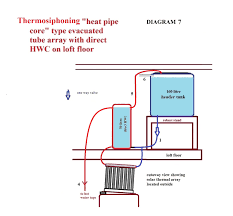 tiny house chronicles a plumbing polemic doomstead diner diagram 5 hollowcoreevactubes diagram 6 hollowcoreevactubes diagram 7 thermosiphoning heatpipecoreevactubes