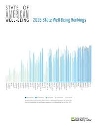 Happiest States 2016 New Research Ranks Well Being In The U S By State