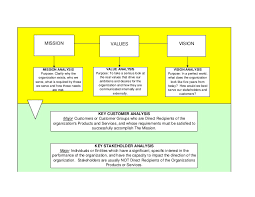 template 3 strategic planning overview flow chart