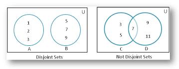 disjoint of sets using venn diagram disjoint of sets non