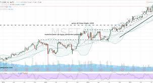 microsoft stock ride the bullish trend in microsoft corporation msft stock