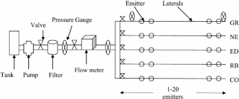 schematic diagram of the irrigation system for testing different