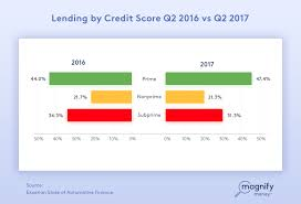 marcus personal loan review goldman sachs takes on online lenders