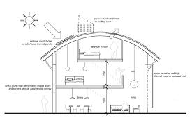 eco home plans plans for eco homes thesouvlakihouse com