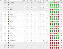 Klasemen Liga Inggris Hasil Dan Klasemen Liga Primer Inggris Pekan 9 Majalaholahraga