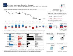 visualization of the week forecasting how gsa is leveraging data visualization to manage its workforce