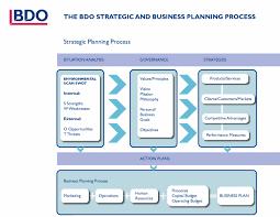 hr development plan template strategic business development plan genxeg