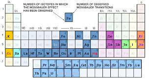 Fe On The Periodic Table Medc Resources