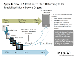 iphone music industry blog