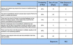 managing risk on agile projects with the risk burndown chart