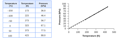The Amount Of Light And Temperature Are Examples Of 9 2 Relating Pressure Volume Amount And Temperature The Ideal