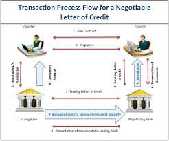 Letter Of Credit Validity how does a negotiable letter of credit work lc